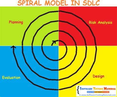 Agile and waterfall development methodologies