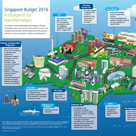• resource eciency grant for energy (reg(e)). Singapore Budget 2016 Infographic | Deloitte Singapore | Tax