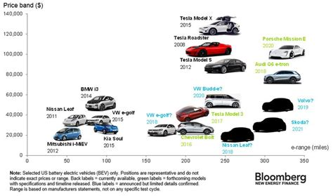 Electric Vehicle Cost by Electric Vehicles Report Part 1 Electric Vehicles Are