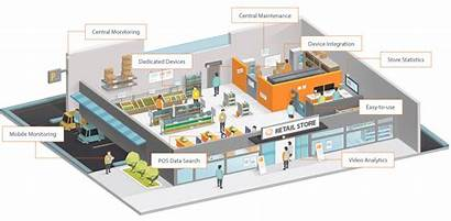Retail Security Solution Hanwha Surveillance Techwin Safety