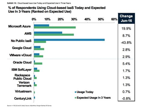 Cloud Market Share Research: AWS, Microsoft and Business ...