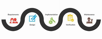Waterfall Methodology Development Project Approach Possible