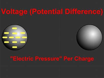 Potential Difference Voltage Electrical Electric Energy Charge