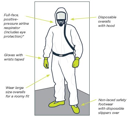 image shows  front view   ppe suit identifying