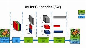 Leveraging The Hardware Jpeg Decoder And Nvidia Nvjpeg