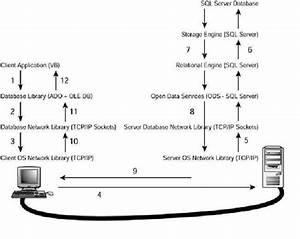 Sql Server Architecture Questions And Answers  U2013 Dba U0026 39 S World