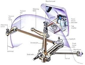 Torsion Bar Suspension | How It Works