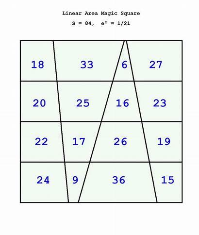 Magic Area Squares Equivalent Type Order Square