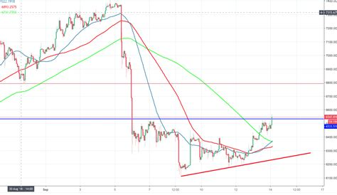 """View the latest cryptocurrency news, crypto prices and market data. Bitcoin price analysis: BTC/USD settled well above $6,500, """"Not so fast!"""" experts say 