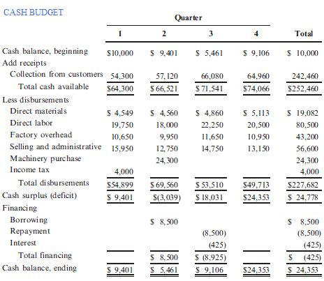 pro forma budget templates word excel formats