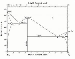 The Phase Diagram Of The Binary System  Pb U2013mg