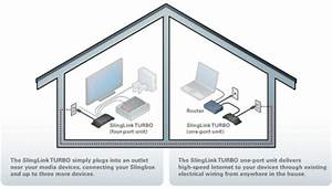Slinglink Turbo  Ethernet Connectivity Through Your