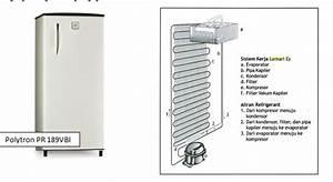 Mengenal Kerja Kulkas Dan Beberapa Bagian Komponennya