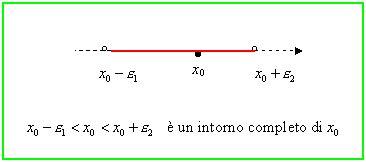 ricordiamo  tre modi  algebrico  insiemistico   geometrico  cui possiamo
