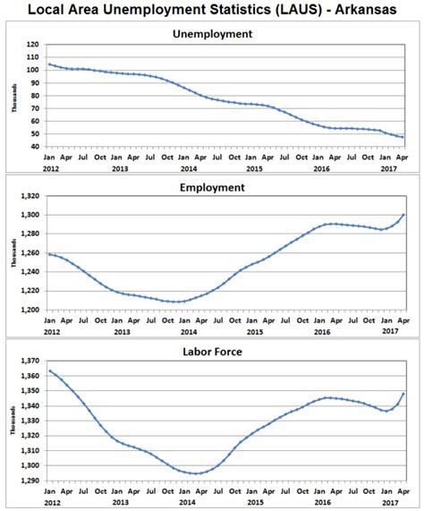 bureau of labor statistics careers arkansas economist employment unemployment