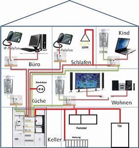 Netzwerk Im Haus : wohnhaus vernetzung ~ Orissabook.com Haus und Dekorationen