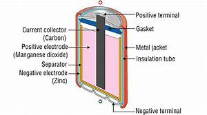 What Metals Are Used In Batteries