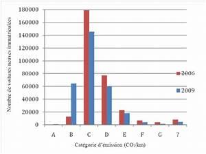 Nombre De Voiture En France : face au rebond de la demande de transport automobile une approche multi niveaux des effets de l ~ Maxctalentgroup.com Avis de Voitures
