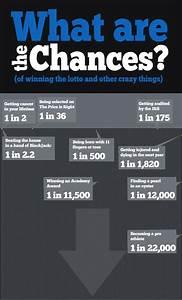 Wahrscheinlichkeit Berechnen Lotto : infografik wieviel wahrscheinlicher es ist 11 finger zu haben als im lotto zu gewinnen bei ~ Themetempest.com Abrechnung
