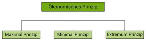 Definition: Ökonomisches Prinzip | Onpulson-Wirtschaftslexikon