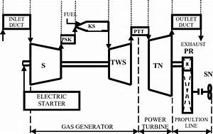 Block Diagram Of Lm 2500 Gas Turbine Engine  S Compressor Ks Combustor