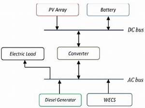 Block Diagram Of Renewable Energy System Following