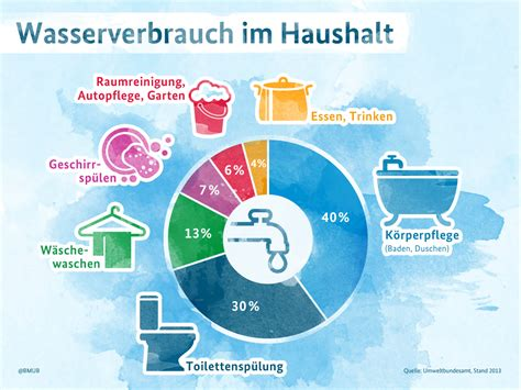 wasserverbrauch deutschland 2016 wasserverbrauch im haushalt media bmu