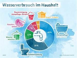Wasserverbrauch Deutschland 2016 : wasserverbrauch im haushalt media bmub ~ Frokenaadalensverden.com Haus und Dekorationen