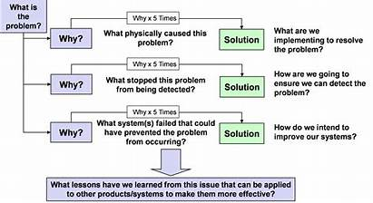 Root Cause Analysis Why Failure Elements Systemic
