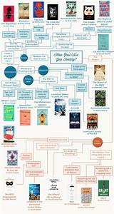 The Ultimate Summer Reading Flowchart  U2013 Strand Book Store