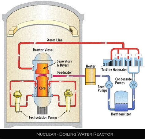Nuclear Boiling Water Reactors Global Greenhouse Warming