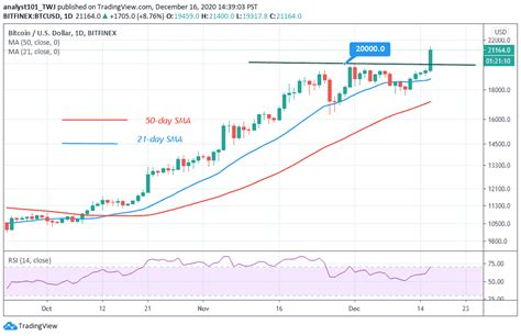 The source predicts the price in 2021 to vary from $37,914.74 and up to $54,238.29. Bitcoin Price Prediction - Bitcoin Prediction May Of 2020 And 2021   How To Get ... : Crypto ...