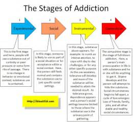 The stages of alcoholism are not as predictable as blood alcohol ... Alcohol Use, Abuse, And Alcoholism