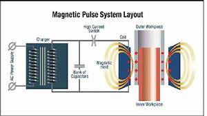 Schematic Illustration Of The Magnetic Pulse Processs  3