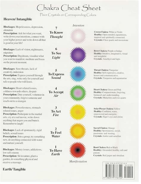 What Are the 7 Chakras and Their Meanings
