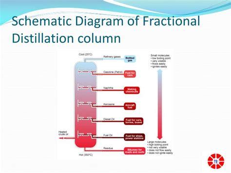 Ppt Fractional Distillation Fractionating Column