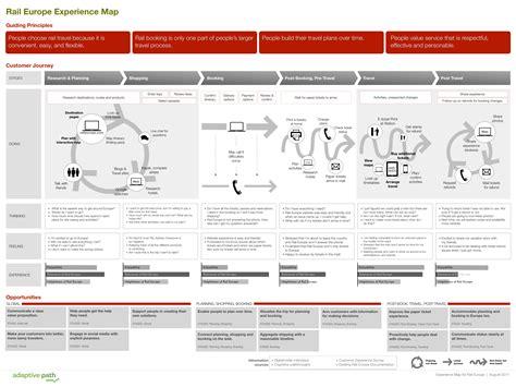 Image result for path design vs ux