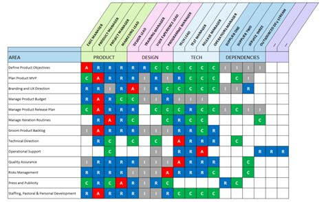 roles and responsibilities matrix template excel excel raci matrix template with 3 formats