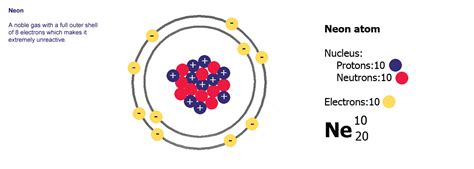 Neon Number Of Protons by Atoms The Building Blocks Of Matter