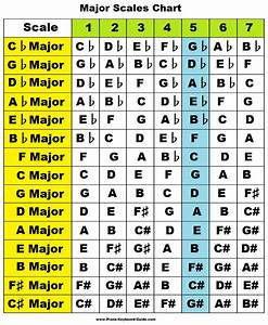 Learn Major Scales  Piano  Treble Clef  Charts  Pattern