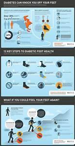 73 Best Diabetic Foot Care Images On Pinterest