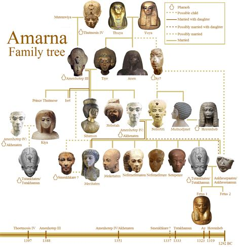 Amarna Family Tree The Entire Family Tree Of The Amarna