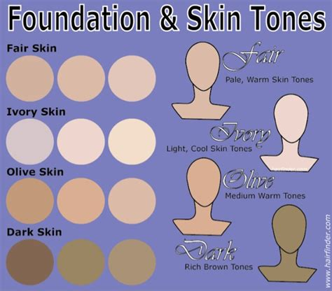 Shade Of For Skin Tone by Tools Of The Trade Color Theory Part 2 Skin Tones