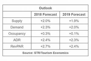 Growth Chart Str Tourism Economics Forecast Two More Record Breaking