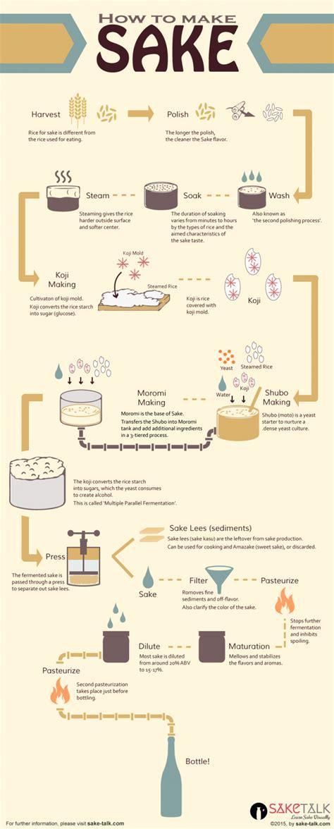 How To Make Sake? Sake Making Process Saketalk