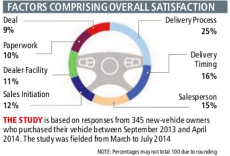 Bmw Tops Customer Satisfaction In India Key Facts