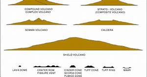This diagram shows the sizes of volcanoes. As you can see ...