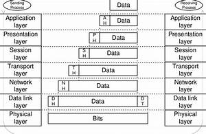 1  The Osi Reference Model Data Transmission Process And