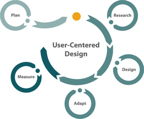 user centered design user centered design process design thinking service design and innovation frameworks