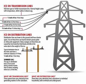 Ice On Power Lines Has Weighty Effect
